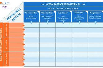 Participatie Matrix Bosk De Hoogstraat UMC U